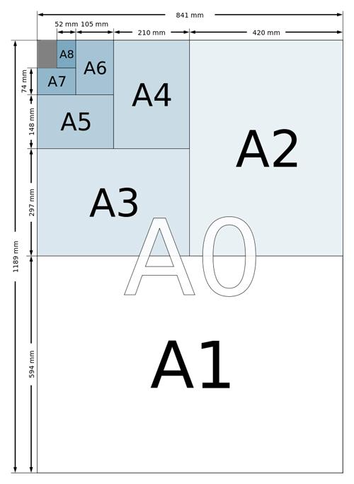 Форматы серии А по стандарту ISO 216