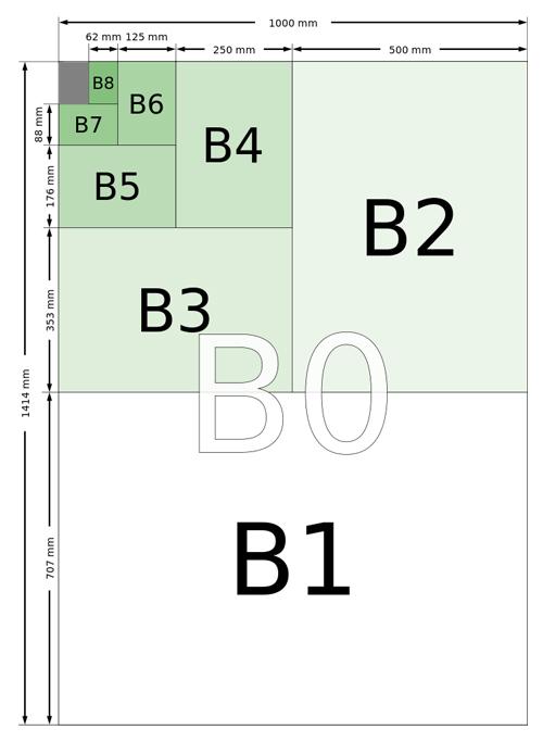 Форматы серии B по стандарту ISO 216