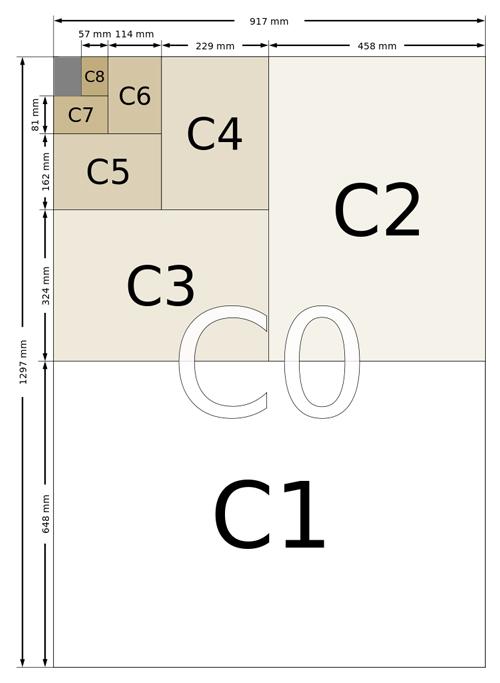Форматы серии C по стандарту ISO 216